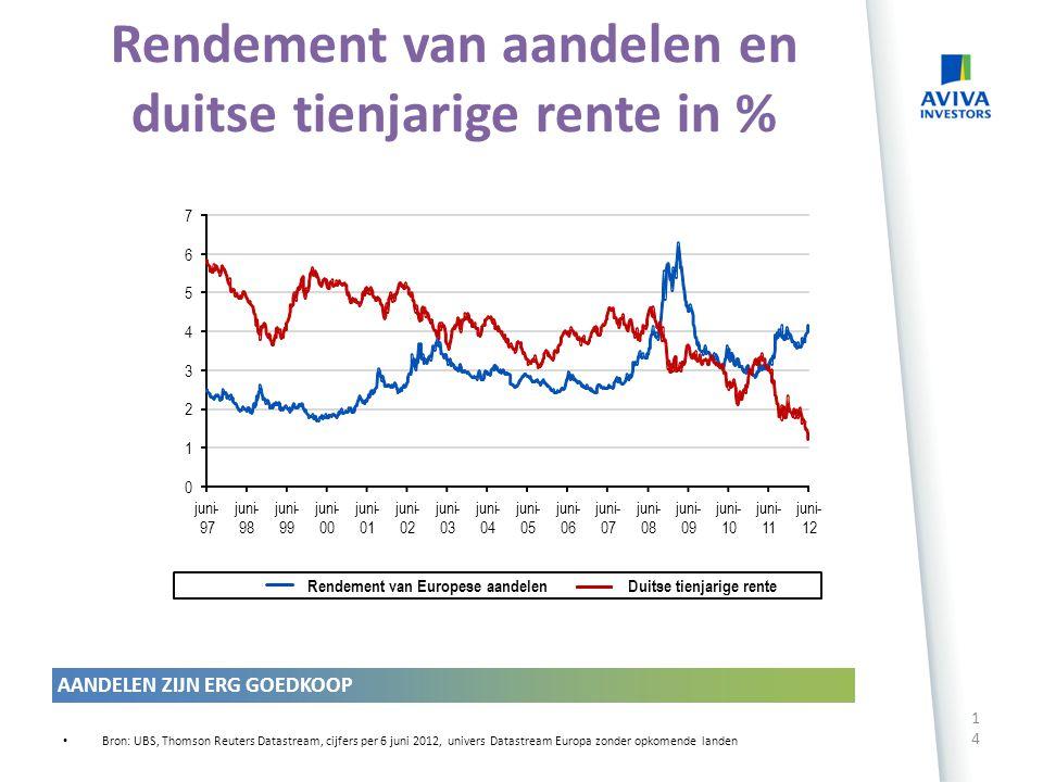 13 Bron: JP Morgan, cijfers per 22 mei 2012 Rentespread tussen financiële- en bedrijfsobligaties Befrijfsobligaties houden beter stand dan de financië