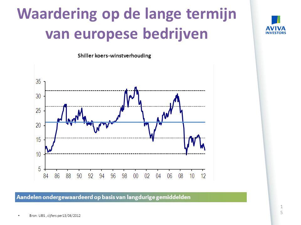 Rendement van aandelen en duitse tienjarige rente in % 14 Bron: UBS, Thomson Reuters Datastream, cijfers per 6 juni 2012, univers Datastream Europa zo