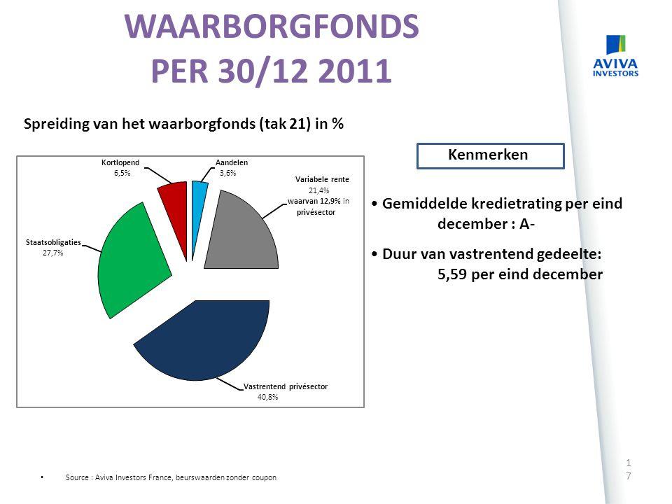 Onze beheervisies 16 Bron Aviva Investors France – per eind mei 2012 Opinie