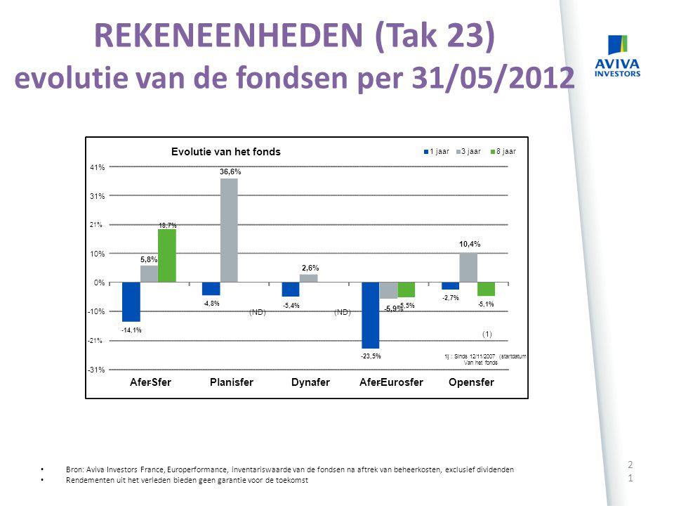AFER SFER – Per 31 mei 2012 20 Rendementen uit het verleden bieden geen garantie voor de toekomst Cijfers per 31 mei 2012 De bevek is hoofdzakelijk bl