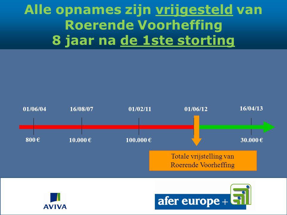 Geen roerende voorheffing (duurtijd > 8 jaar); Taks van 1,1% op de stortingen; Successierechten te verminderen: => SCHENKINGEN.