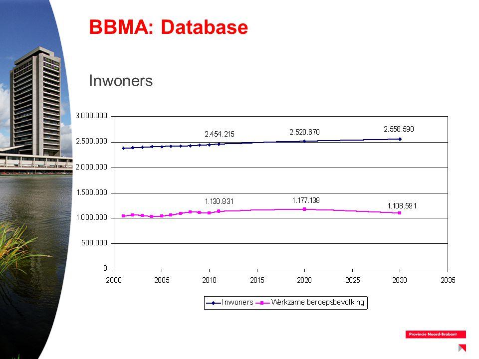BBMA: Database Inwoners
