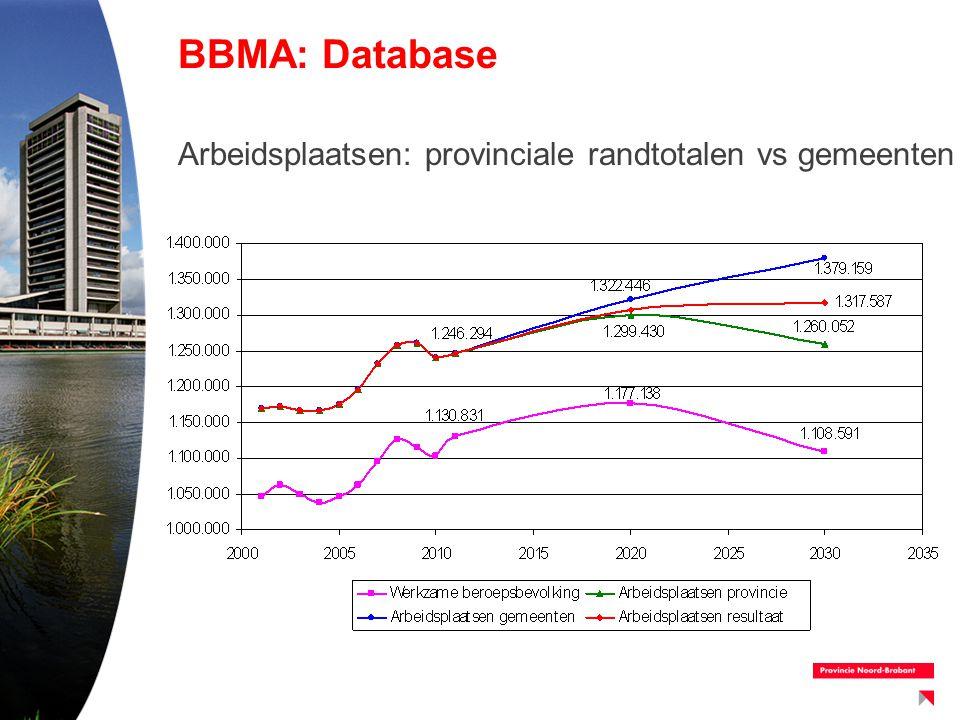 BBMA: Database Arbeidsplaatsen: provinciale randtotalen vs gemeenten