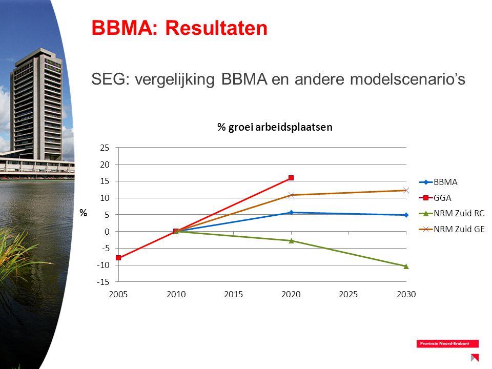 BBMA: Resultaten SEG: vergelijking BBMA en andere modelscenario's
