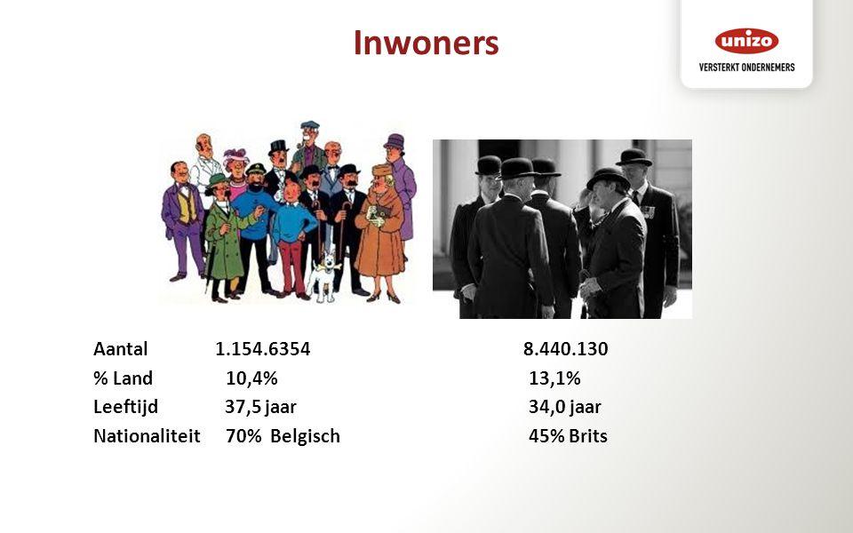 Aantal 1.154.6354 8.440.130 % Land 10,4% 13,1% Leeftijd 37,5 jaar 34,0 jaar Nationaliteit 70% Belgisch 45% Brits