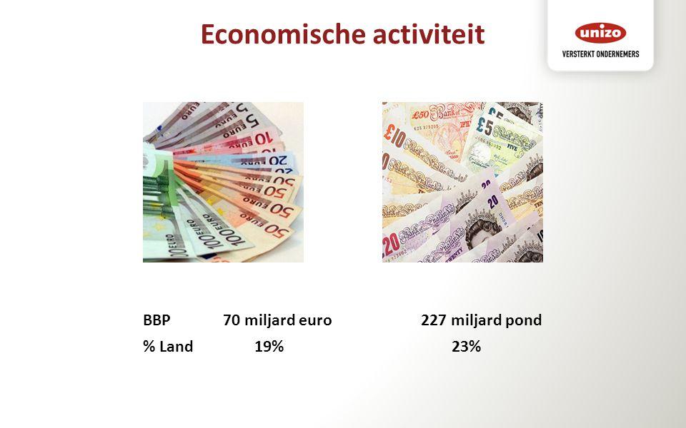 BBP 70 miljard euro 227 miljard pond % Land 19%23%