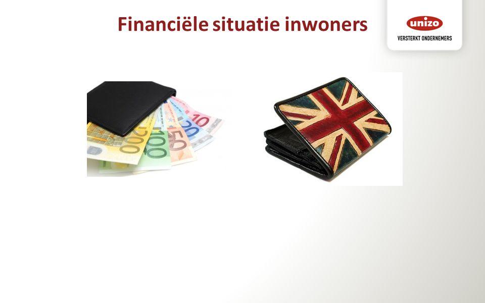 Financiële situatie inwoners