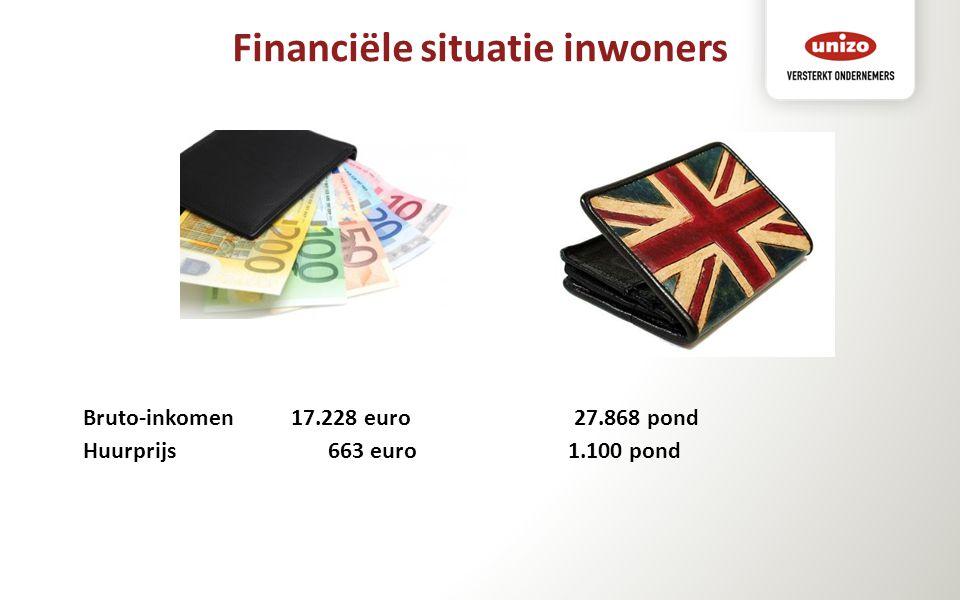 Bruto-inkomen 17.228 euro 27.868 pond Huurprijs 663 euro 1.100 pond