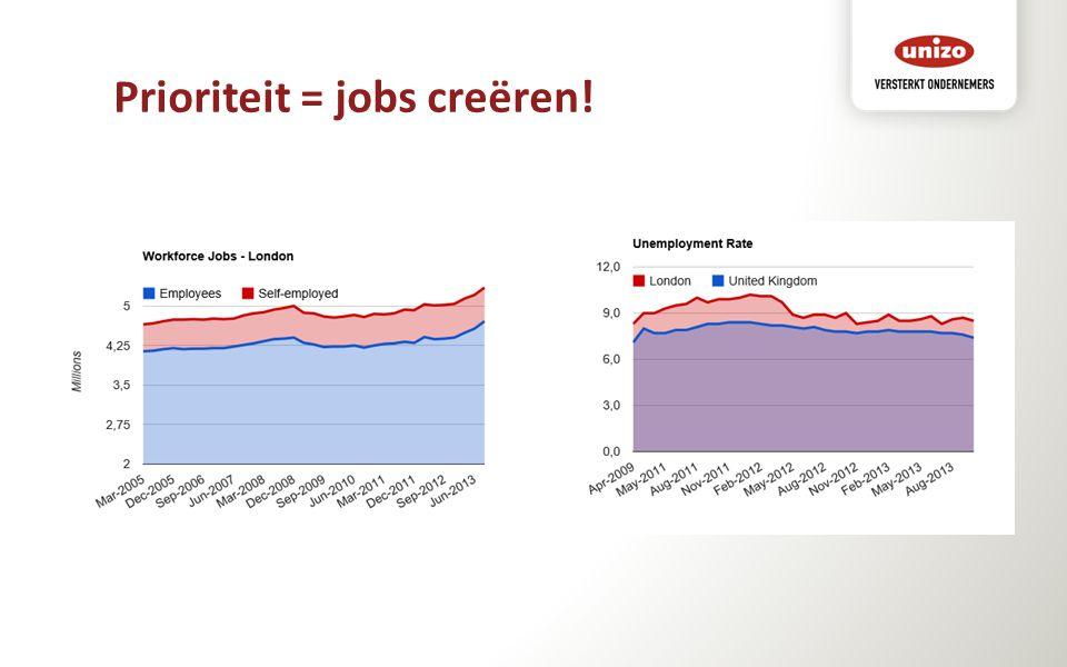 Prioriteit = jobs creëren!