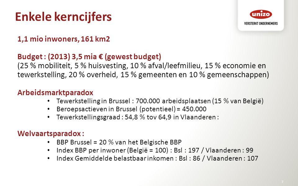 Enkele kerncijfers © Unizo7 1,1 mio inwoners, 161 km2 Budget : (2013) 3,5 mia € (gewest budget) (25 % mobiliteit, 5 % huisvesting, 10 % afval/leefmili
