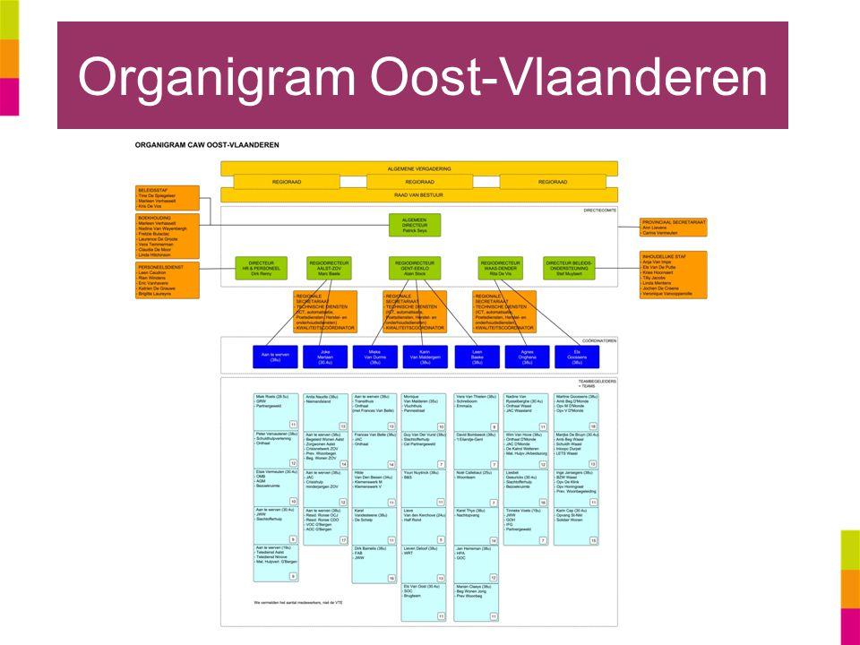 Organigram Oost-Vlaanderen