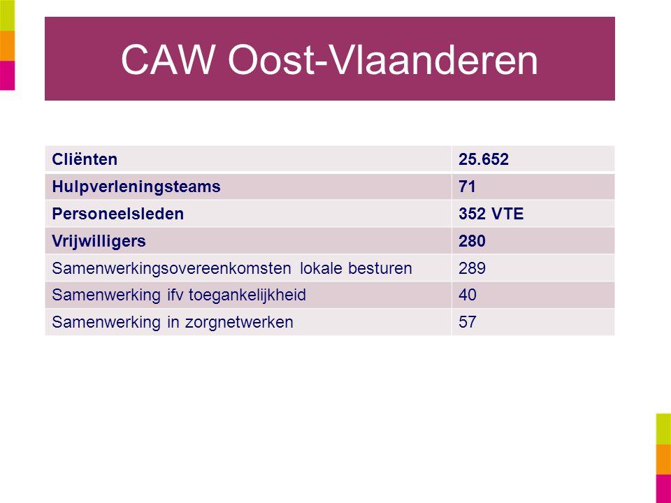 CAW Oost-Vlaanderen Cliënten25.652 Hulpverleningsteams71 Personeelsleden352 VTE Vrijwilligers280 Samenwerkingsovereenkomsten lokale besturen289 Samenw