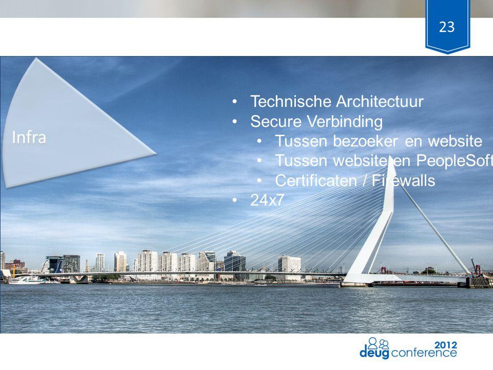 23 Infra Technische Architectuur Secure Verbinding Tussen bezoeker en website Tussen website en PeopleSoft Certificaten / Firewalls 24x7