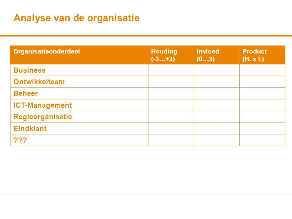 Analyse van de organisatie OrganisatieonderdeelHouding (-3…+3) Invloed (0…3) Product (H. x I.) Business Ontwikkelteam Beheer ICT-Management Regieorgan
