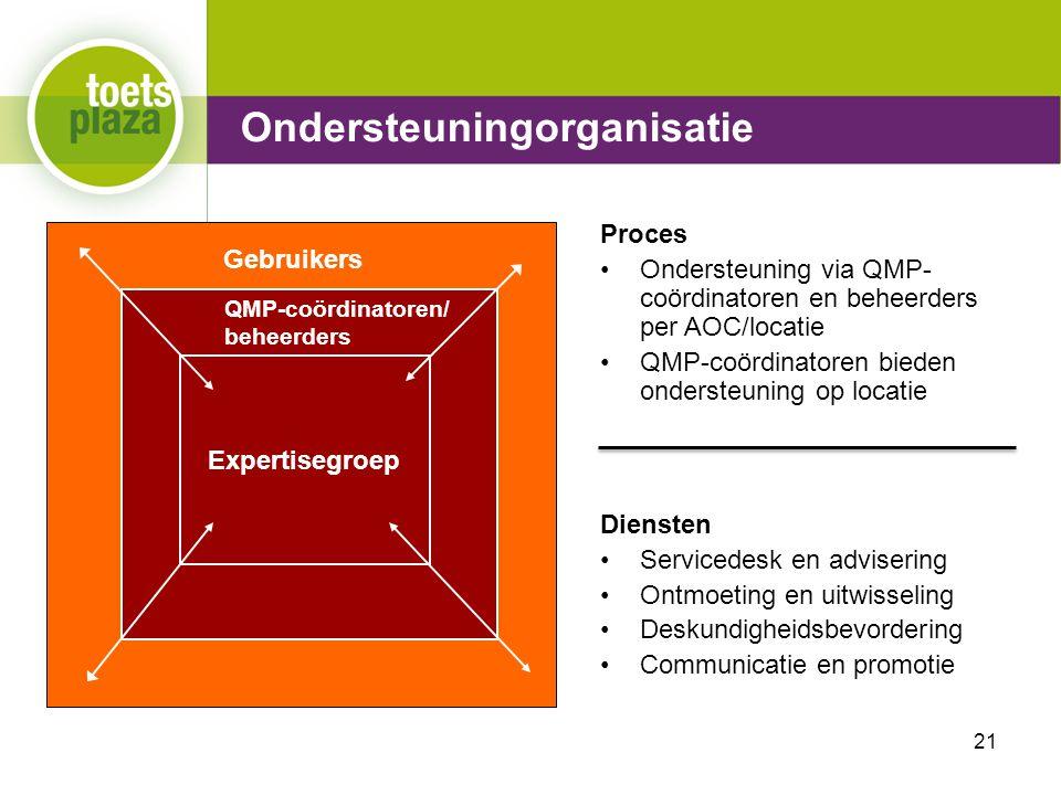 Expertiseteam Toetsenbank Ondersteuningorganisatie Expertisegroep QMP-coördinatoren/ beheerders Gebruikers Proces Ondersteuning via QMP- coördinatoren