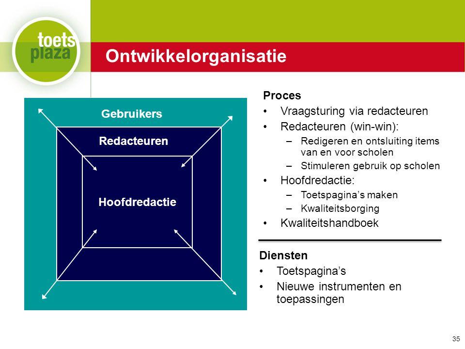 Expertiseteam Toetsenbank Hoofdredactie Redacteuren Gebruikers Proces Vraagsturing via redacteuren Redacteuren (win-win): –Redigeren en ontsluiting it