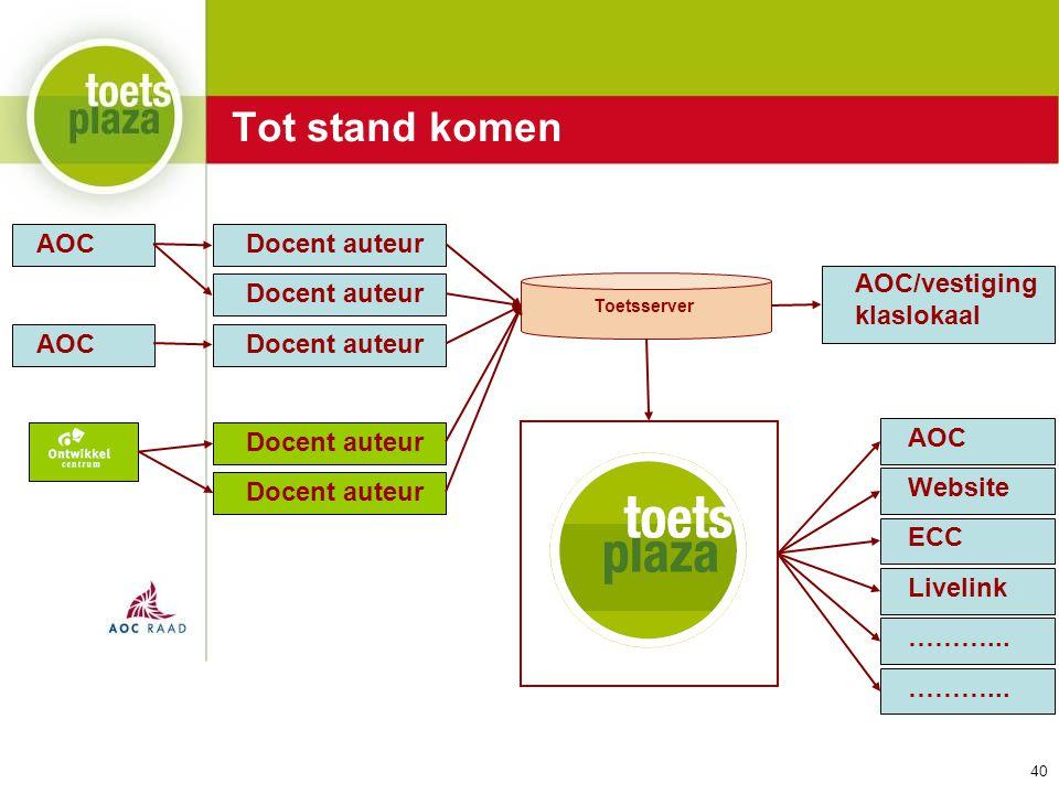 Expertiseteam Toetsenbank Tot stand komen Docent auteur Toetsserver Docent auteur AOC Docent auteur AOC/vestiging klaslokaal AOC Website ECC Livelink