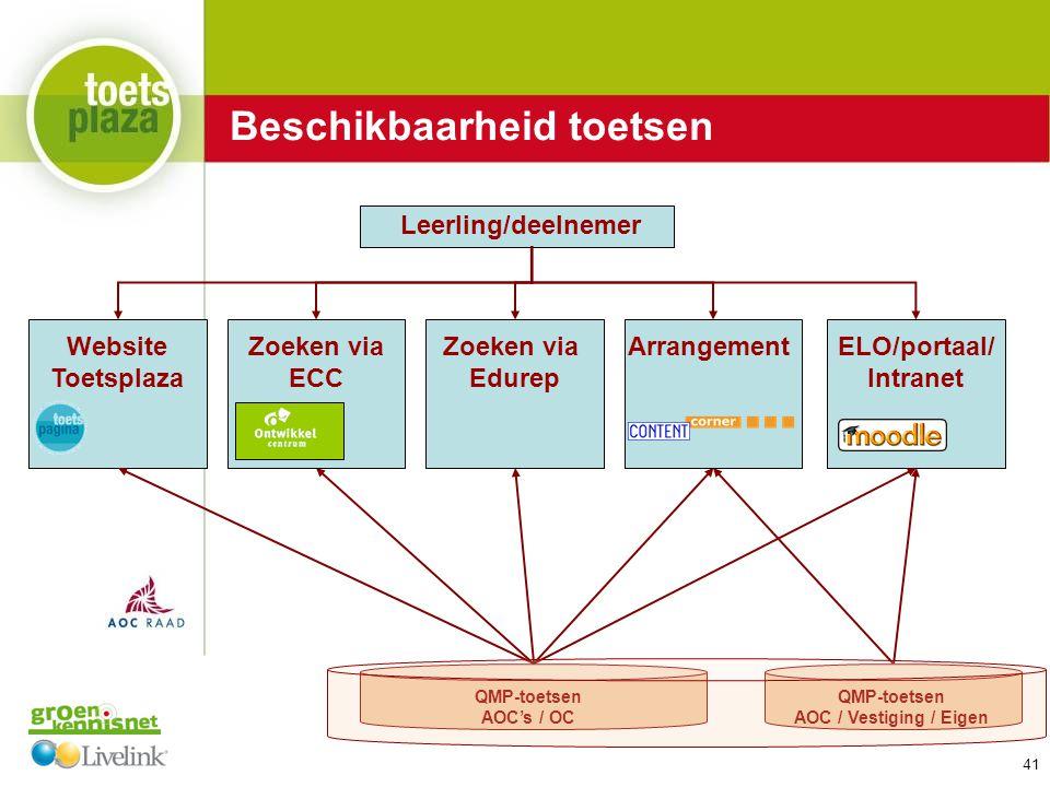Expertiseteam Toetsenbank Leerling/deelnemer Website Toetsplaza ELO/portaal/ Intranet Zoeken via ECC Zoeken via Edurep Arrangement QMP-toetsen AOC's / OC QMP-toetsen AOC / Vestiging / Eigen Beschikbaarheid toetsen 41