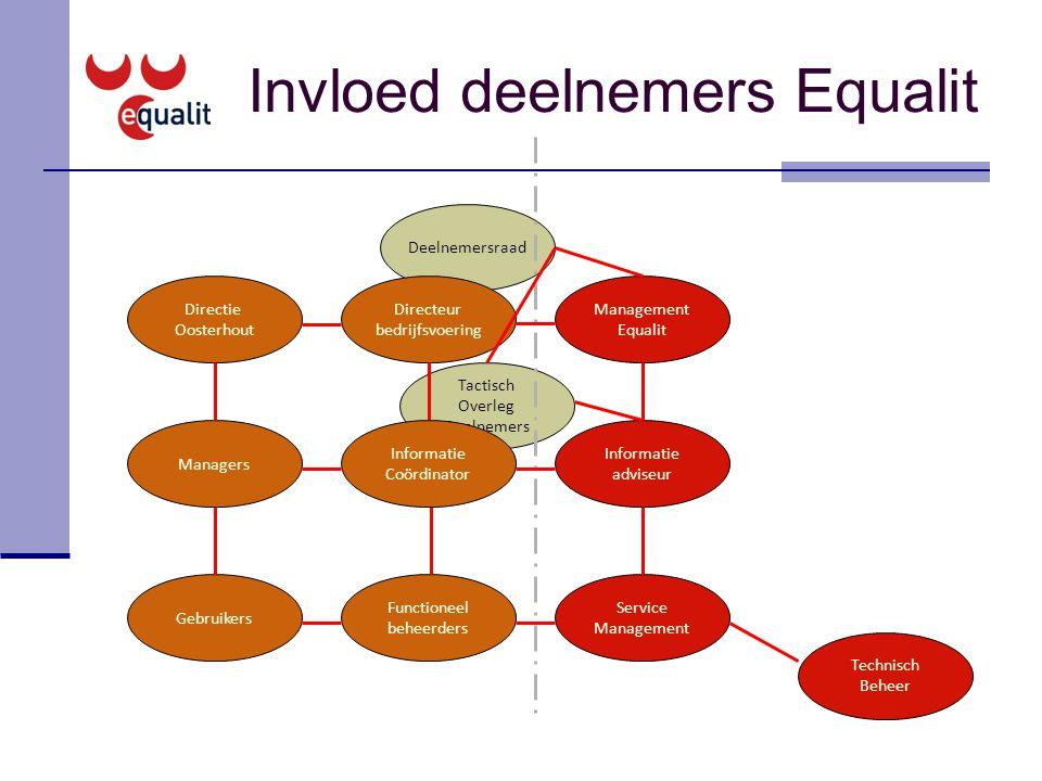 Invloed deelnemers Equalit Deelnemersraad Directeur bedrijfsvoering Management Equalit Directie Oosterhout Managers Functioneel beheerders Informatie