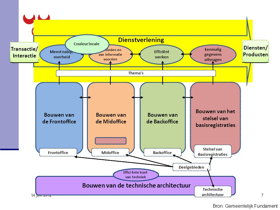 14 juni 2012 7 Dienstverlening Bouwen van deFrontoffice Bouwen van deMidoffice Bouwen van de Backoffice Efficiënt werken Verbinden en van informatie v