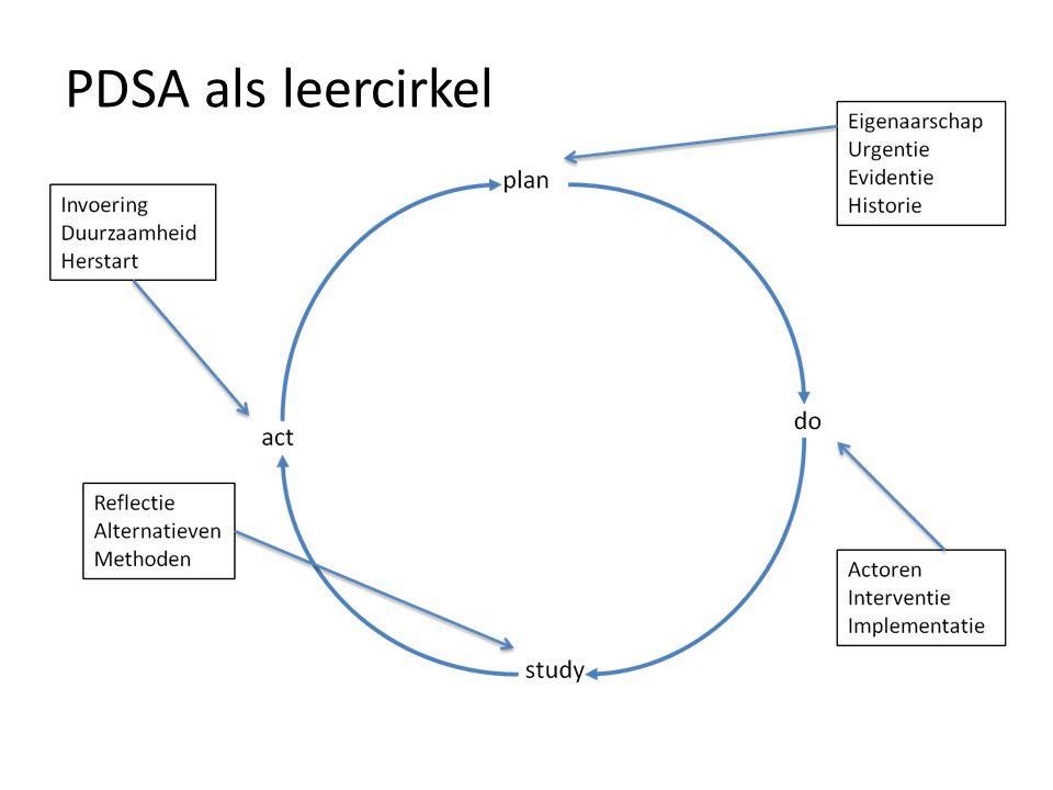 PDSA als leercirkel