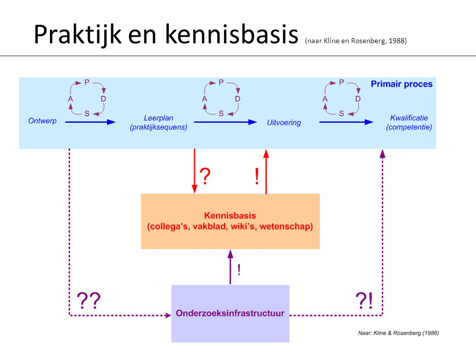 Praktijk en kennisbasis (naar Kline en Rosenberg, 1988)