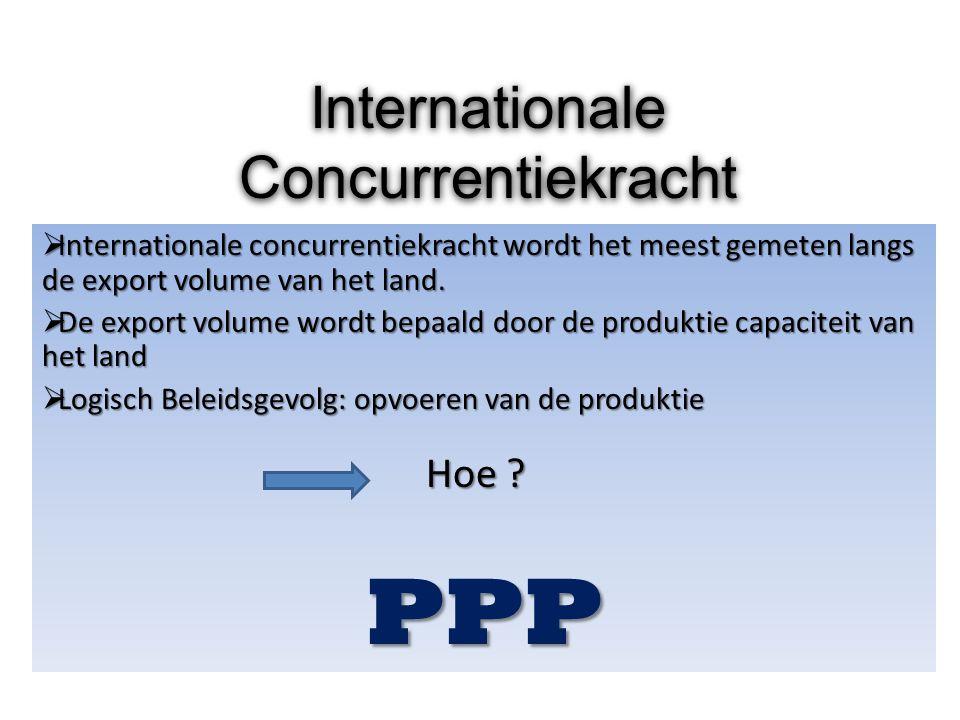 Internationale Concurrentiekracht  Internationale concurrentiekracht wordt het meest gemeten langs de export volume van het land.  De export volume