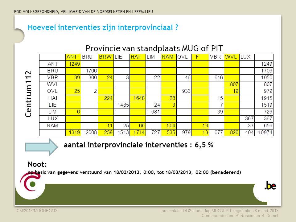 FOD VOLKSGEZONDHEID, VEILIGHEID VAN DE VOEDSELKETEN EN LEEFMILIEU ICM/2013/MUGREG/12 Hoeveel interventies zijn interprovinciaal ? aantal interprovinci