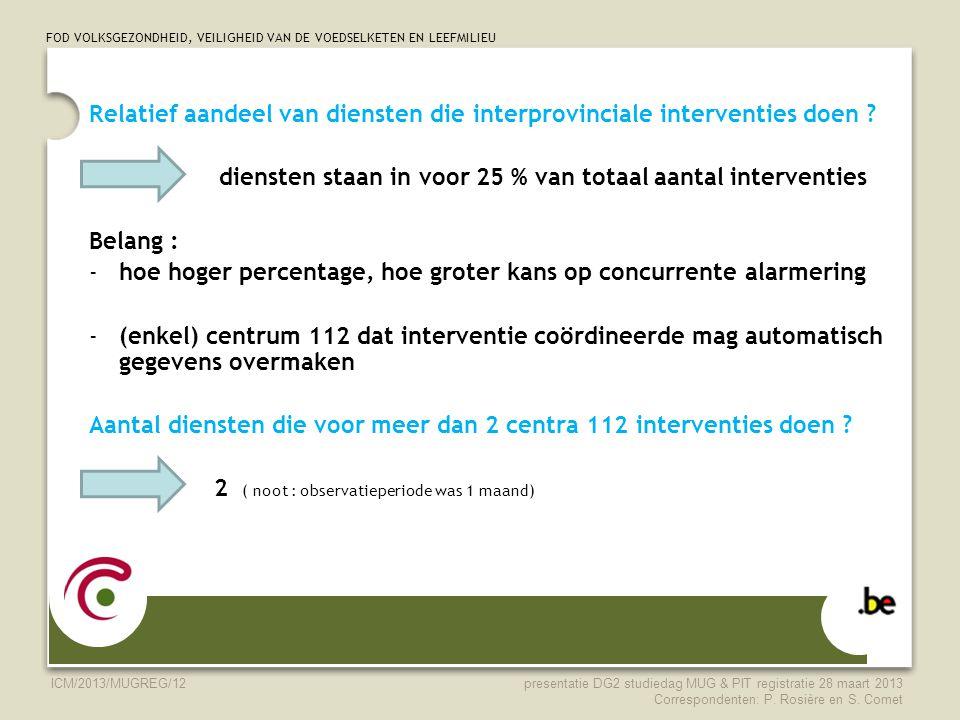 FOD VOLKSGEZONDHEID, VEILIGHEID VAN DE VOEDSELKETEN EN LEEFMILIEU ICM/2013/MUGREG/12 Relatief aandeel van diensten die interprovinciale interventies d