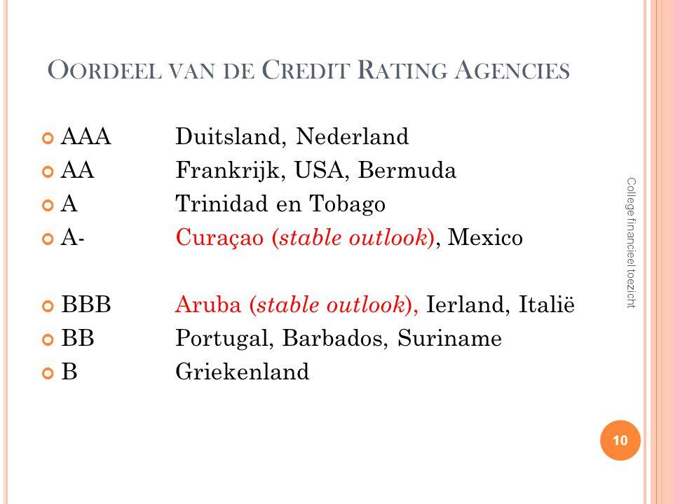O ORDEEL VAN DE C REDIT R ATING A GENCIES AAADuitsland, Nederland AAFrankrijk, USA, Bermuda ATrinidad en Tobago A-Curaçao ( stable outlook ), Mexico B