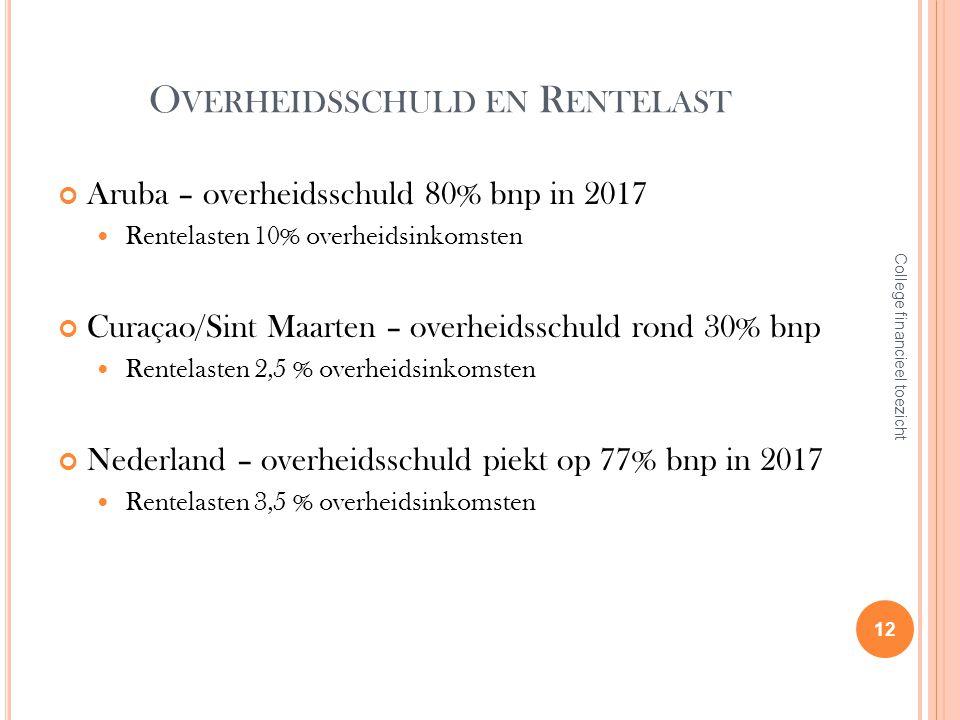 O VERHEIDSSCHULD EN R ENTELAST Aruba – overheidsschuld 80% bnp in 2017 Rentelasten 10% overheidsinkomsten Curaçao/Sint Maarten – overheidsschuld rond 30% bnp Rentelasten 2,5 % overheidsinkomsten Nederland – overheidsschuld piekt op 77% bnp in 2017 Rentelasten 3,5 % overheidsinkomsten 12 College financieel toezicht