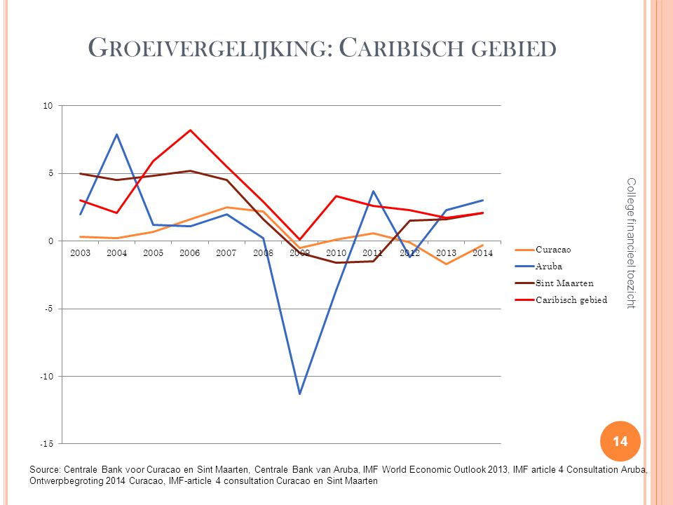 G ROEIVERGELIJKING : C ARIBISCH GEBIED 14 College financieel toezicht Source: Centrale Bank voor Curacao en Sint Maarten, Centrale Bank van Aruba, IMF World Economic Outlook 2013, IMF article 4 Consultation Aruba, Ontwerpbegroting 2014 Curacao, IMF-article 4 consultation Curacao en Sint Maarten