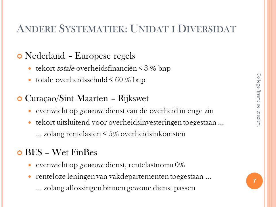 A NDERE S YSTEMATIEK : U NIDAT I D IVERSIDAT Nederland – Europese regels tekort totale overheidsfinanciën < 3 % bnp totale overheidsschuld < 60 % bnp
