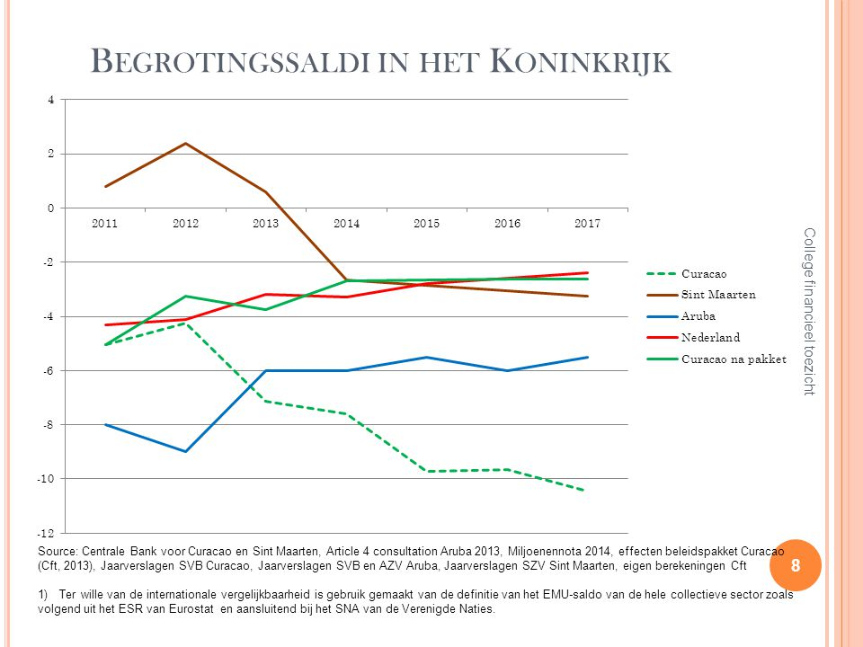 B EGROTINGSSALDI IN HET K ONINKRIJK 8 College financieel toezicht Source: Centrale Bank voor Curacao en Sint Maarten, Article 4 consultation Aruba 201