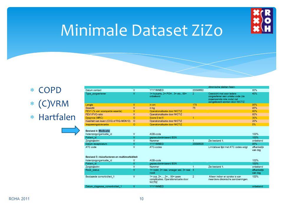  COPD  (C)VRM  Hartfalen Minimale Dataset ZiZo ROHA 201110