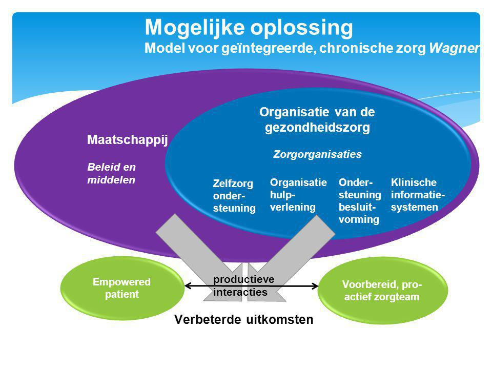 Mogelijke oplossing Model voor geïntegreerde, chronische zorg Wagner Maatschappij Beleid en middelen Organisatie van de gezondheidszorg Zorgorganisati