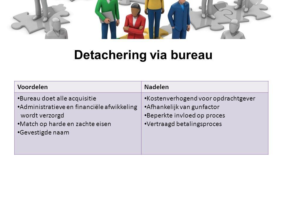 Werk je rot (punt NL) VoordelenNadelen Gelijke kansen voor professional Proces beïnvloedbaar Toets op harde criteria Opslagkosten Toets op zachte eisen ontbreekt Detachering via marktplaats
