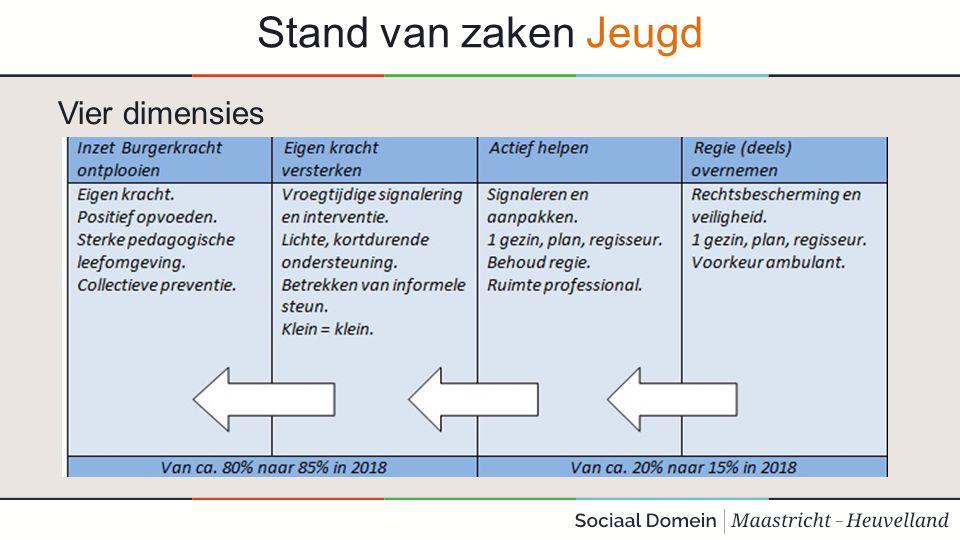 Stand van zaken Jeugd Het Transitie-arrangement 1.geldt voor Zuid-Limburg (18 gemeenten) 2.heeft alleen betrekking op 2015 3.is bedoeld voor cliënten en diegenen met aanspraak op zorg 4.is gericht op zorgcontinuïteit 5.gaat voor alle vormen van jeugdzorg uit van handhaving bestaande infrastructuur 6.is gericht op het beperkten van frictiekosten 7.gaat uit van nieuwe toegang met ingang van 2015 8.gaat uit van afspraken per aanbieder o.b.v.