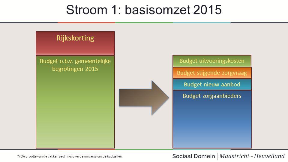 Stroom 1: basisomzet 2015 Budget o.b.v. gemeentelijke begrotingen 2015 Rijkskorting Budget uitvoeringskosten Budget stijgende zorgvraag Budget nieuw a