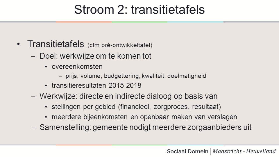 Stroom 2: transitietafels Transitietafels (cfm pré-ontwikkeltafel) –Doel: werkwijze om te komen tot overeenkomsten –prijs, volume, budgettering, kwali
