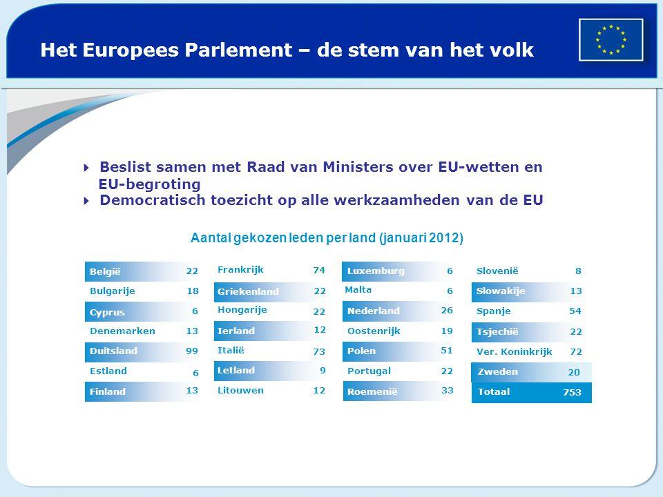 Het Europees Parlement – de stem van het volk  Beslist samen met Raad van Ministers over EU-wetten en EU-begroting  Democratisch toezicht op alle
