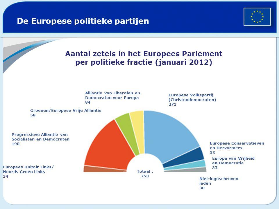 De Europese politieke partijen Aantal zetels in het Europees Parlement per politieke fractie (januari 2012) Groenen/Europese Vrije Alliantie 58 Europe