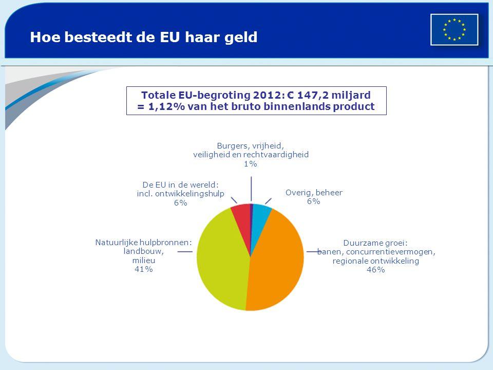 Hoe besteedt de EU haar geld Totale EU-begroting 2012: € 147,2 miljard = 1,12% van het bruto binnenlands product Burgers, vrijheid, veiligheid en rech