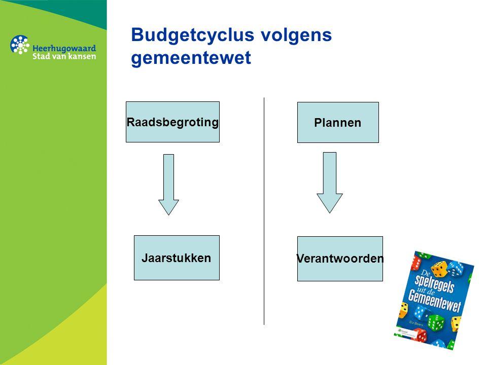 Budgetcyclus volgens gemeentewet Raadsbegroting Plannen Jaarstukken Verantwoorden