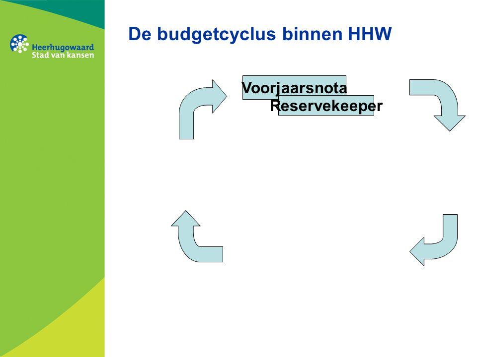 De budgetcyclus binnen HHW Voorjaarsnota Reservekeeper