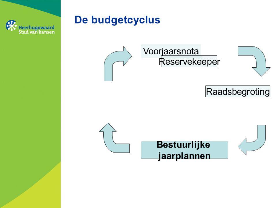 De budgetcyclus Voorjaarsnota Reservekeeper Raadsbegroting Bestuurlijke jaarplannen