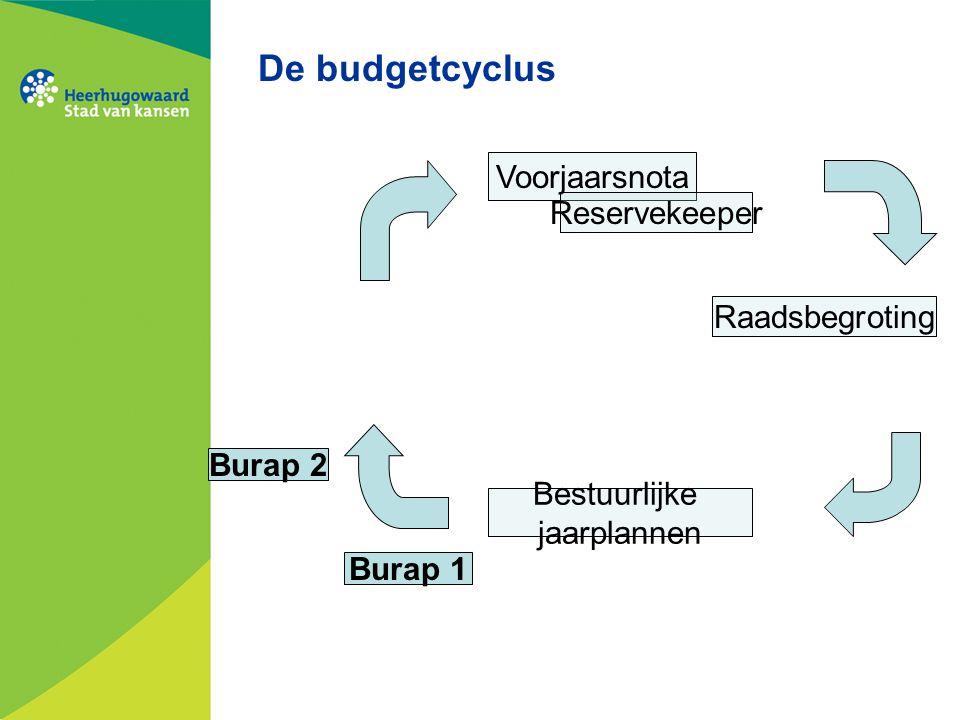 De budgetcyclus Voorjaarsnota Reservekeeper Raadsbegroting Bestuurlijke jaarplannen Burap 1 Burap 2