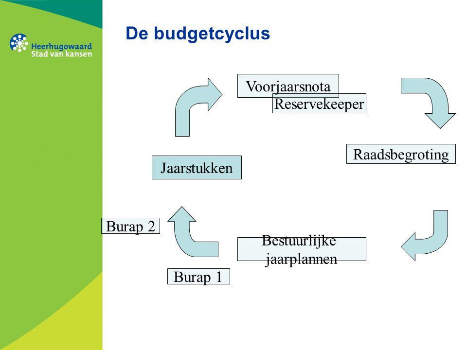 De budgetcyclus Voorjaarsnota Reservekeeper Raadsbegroting Bestuurlijke jaarplannen Jaarstukken Burap 1 Burap 2