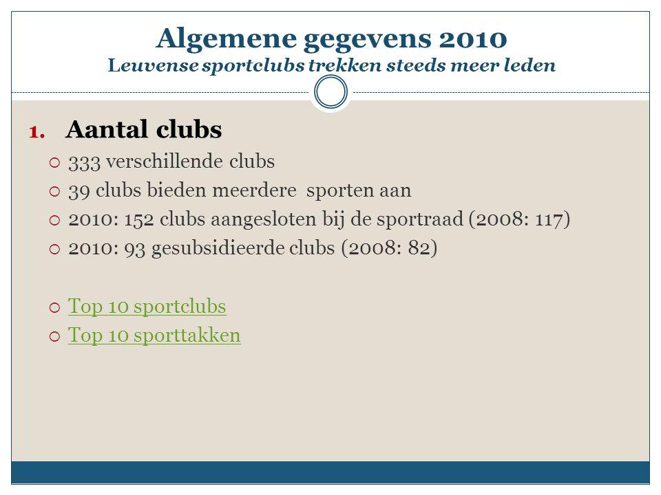 Top 10 sportclubs
