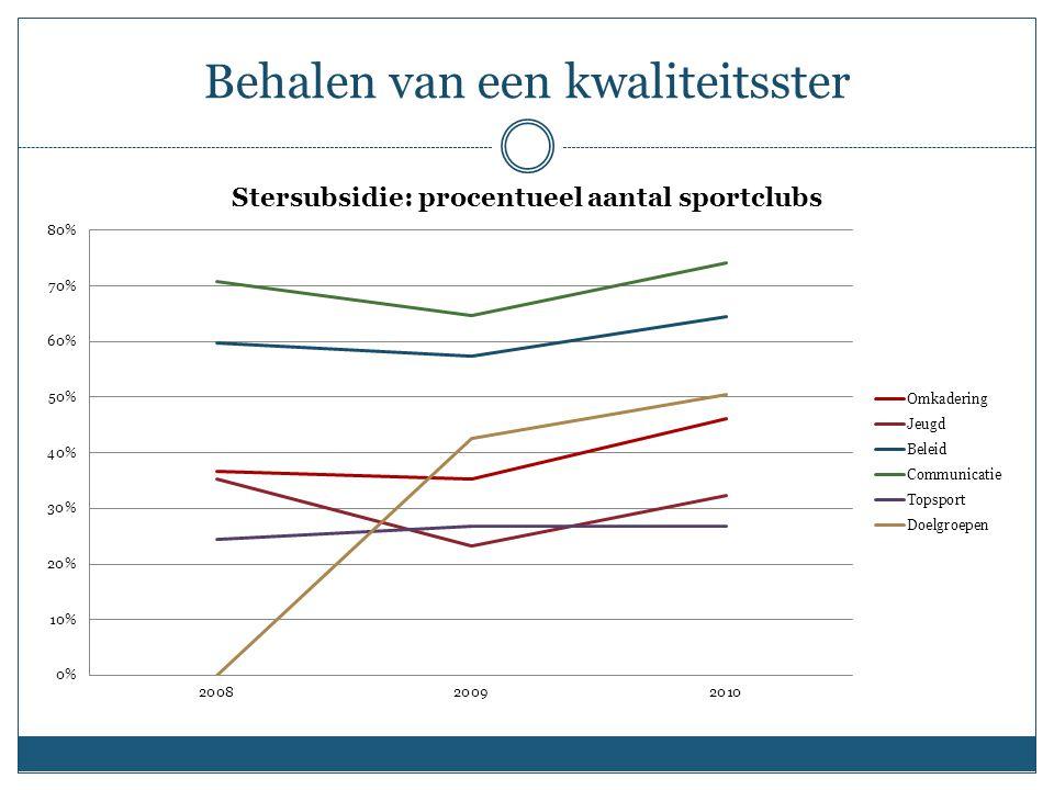 Verenigingen Kwaliteit van de Leuvense clubs in stijgende lijn 3.